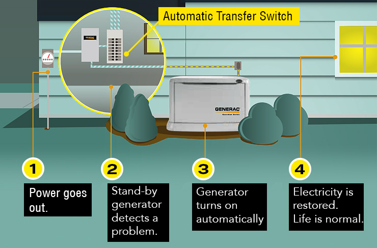 Why a diesel powered generator w4upr whole house generator diagram asfbconference2016 Images